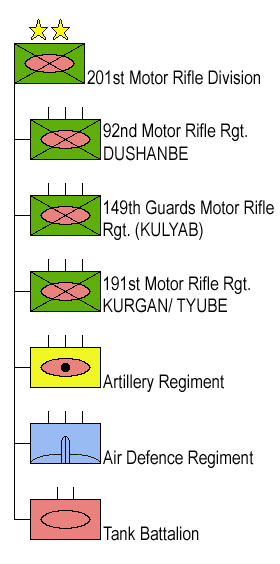 201st motor rifle division