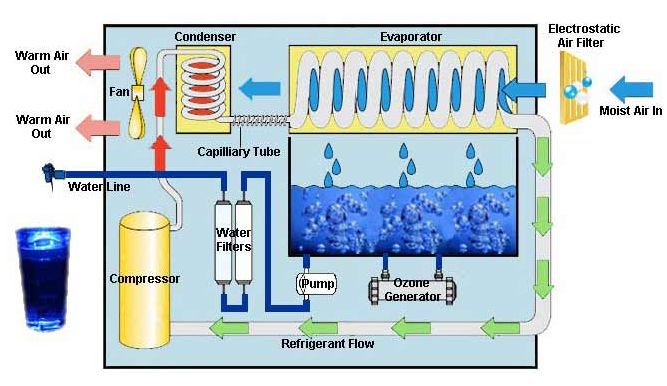 Fileatmospheric Water Generator Diagramg Wikimedia Commons