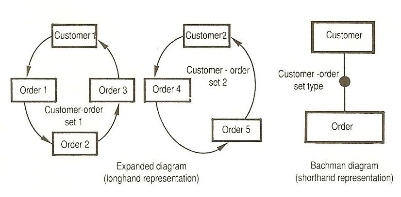 File:Bachman diagram.jpg - Wikimedia Commons
