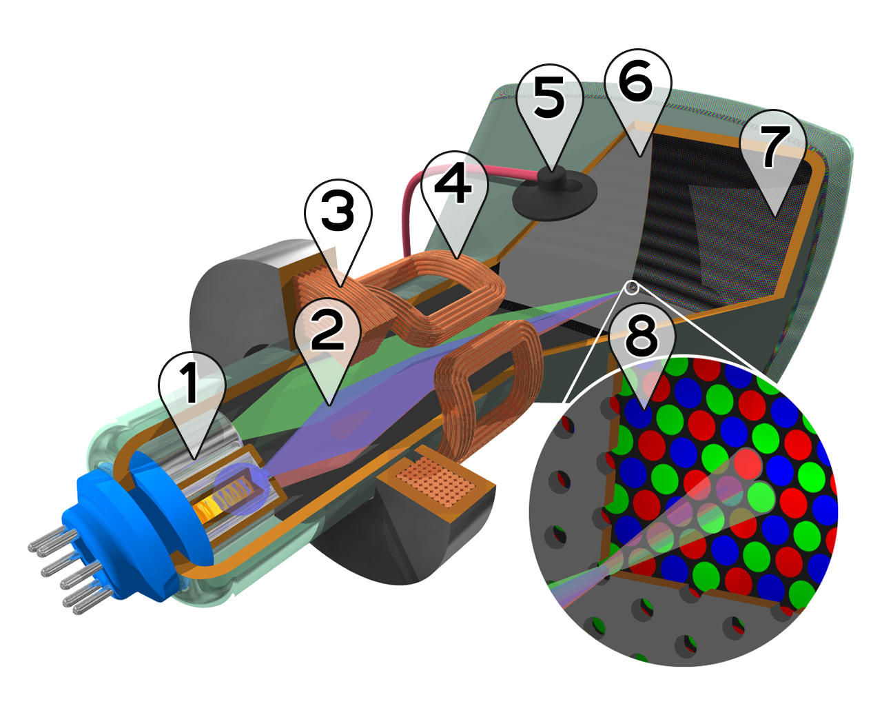 Cutaway rendering of a color CRT: 1. Three Electron guns (for red, green, and blue phosphor dots)2. Electron beams 3. Focusing coils 4. Deflection coils 5. Anode connection 6. Mask for separating beams for red, green, and blue part of displayed image 7. Phosphor layer with red, green, and blue zones 8. Close-up of the phosphor-coated inner side of the screen