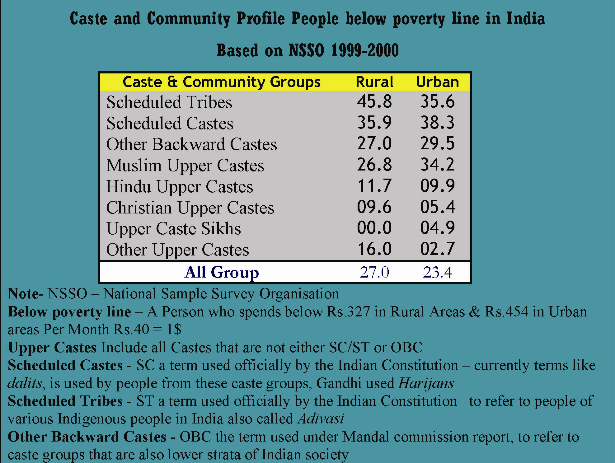"""caste reservation """"by extending six percent reservations in government jobs to 'weak and under  privileged' of all unreserved castes and three per cent to paharis."""