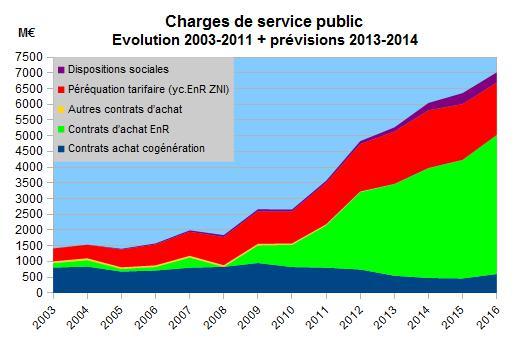 Contribution au service public de l 39 lectricit wikip dia - Contribution au service public de l electricite ...