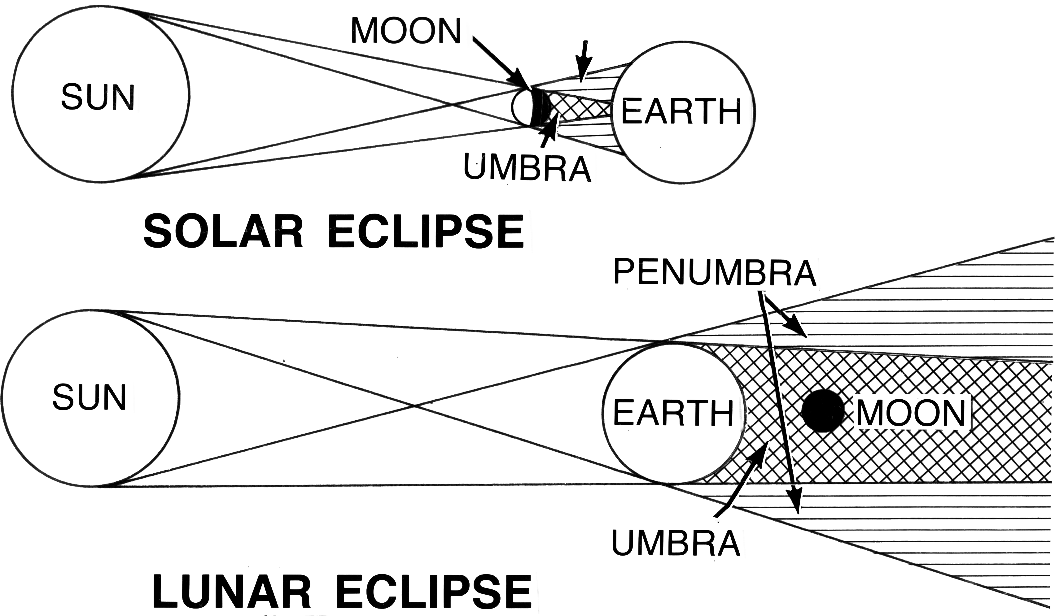Colouring sheets of the lunar eclipse -  Free Printable Solar System Pictures For Kids Moreover Printable Solar System Coloring Sheets For Kids Furthermore