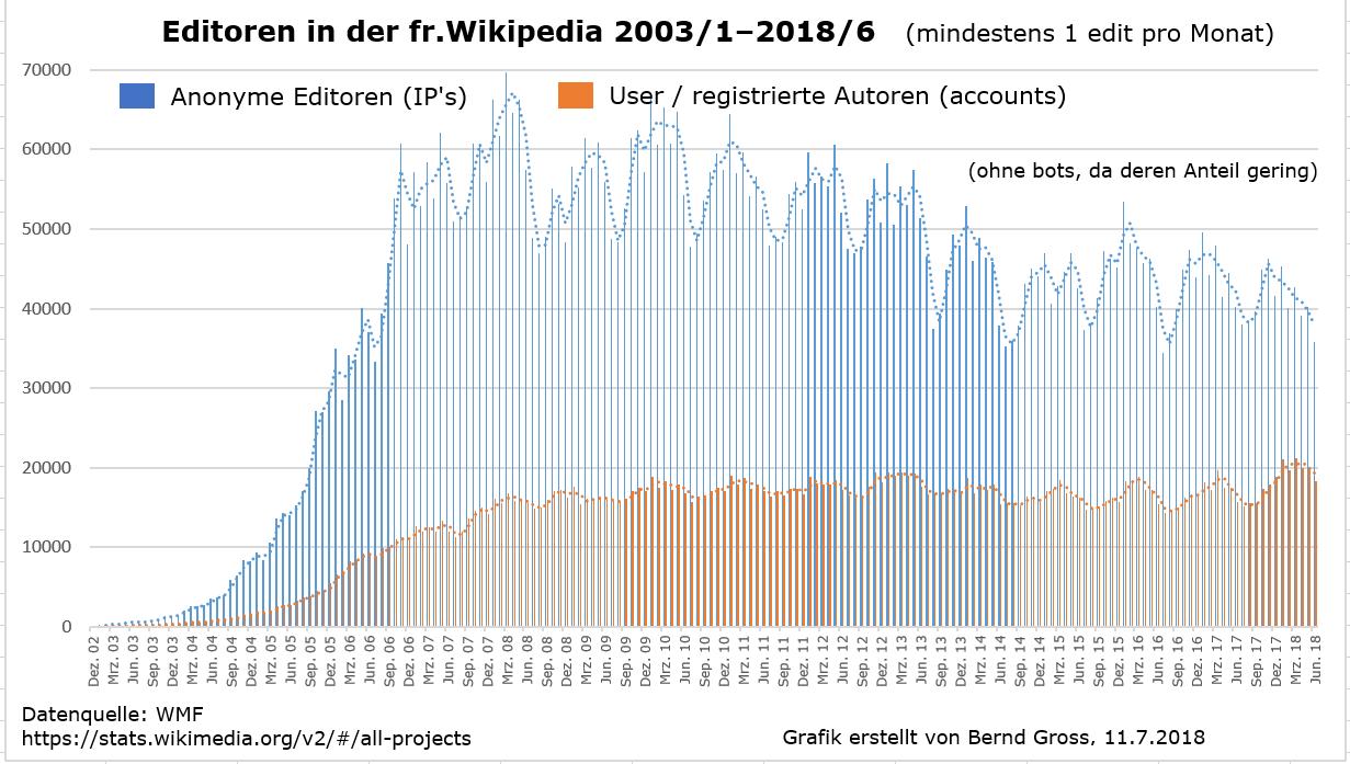 Unisexuality wikipedia france