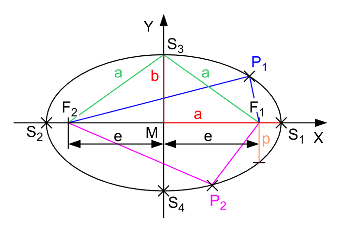 Soubor:Ellipse parameters.png