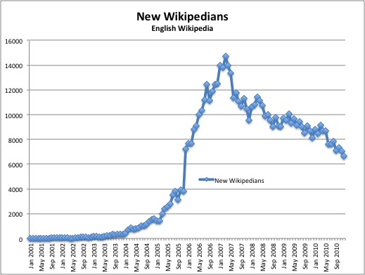 Enwp new wikipedians.jpg