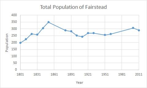 File:Fairstead Population time series 1801-2011.jpg