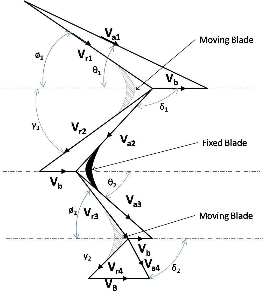 Filefig2 Subik Kumar Velocity Diagram Of Curtis Stage Impulse 2012 Civic Wiring Turbine