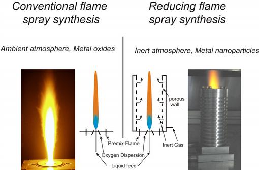 Operational layout differences between conventional and reducing flame spray synthesis