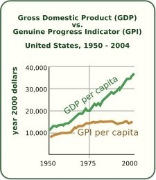 Genuine progress indicator metric that has been suggested to replace, or supplement, gross domestic product