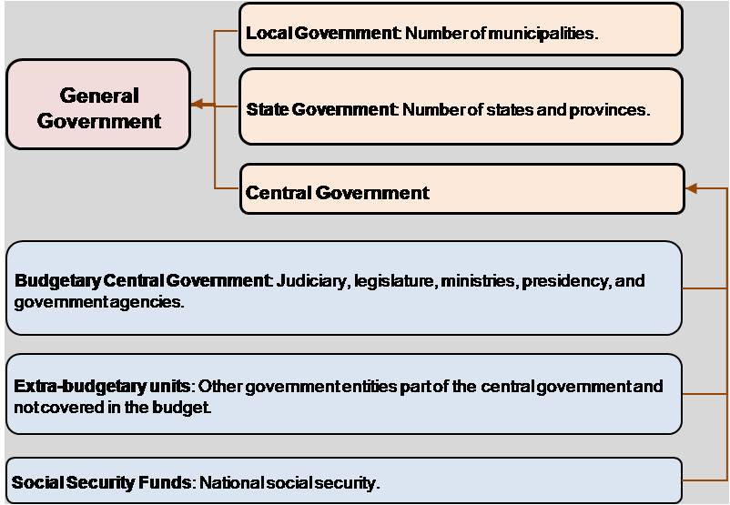 Figure 1: General Government (IMF Government Finance Statistics Manual 2001(Washington, 2001) pp.13 General Government.jpg