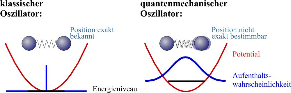 Physique quantique for dummies - Page 10 Harmoszi_nullpunkt