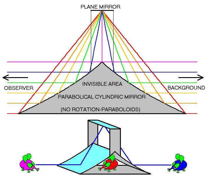 Invisibility Wikipedia