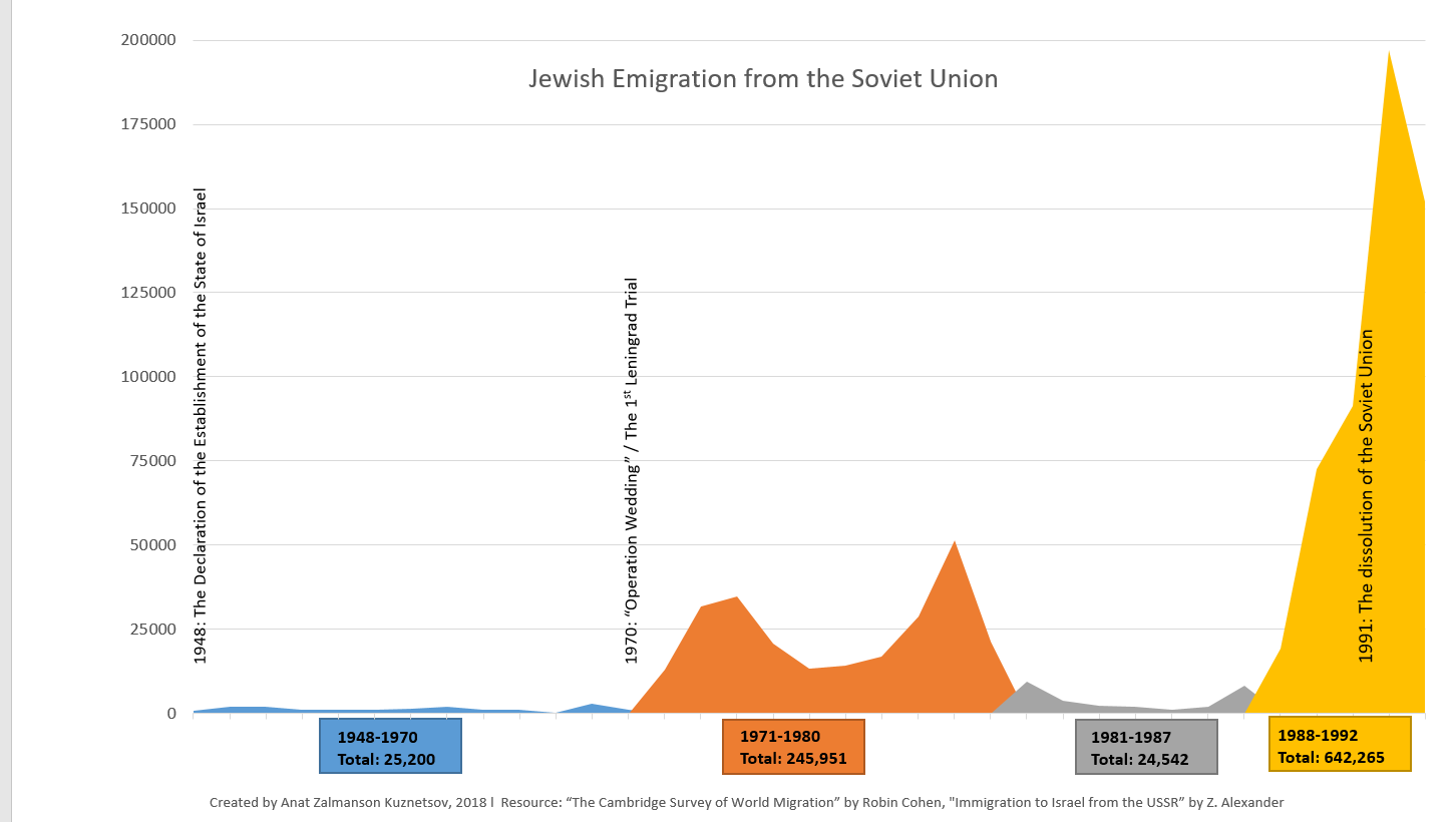 Jewish emigration from USSR, before and after the First Leningrad Trial