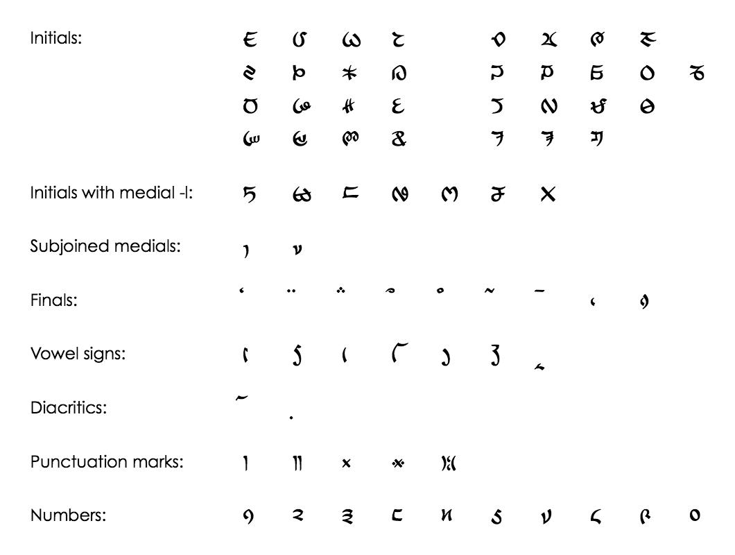 Lepcha alphabet wikipedia lepcha inventory in unicode buycottarizona