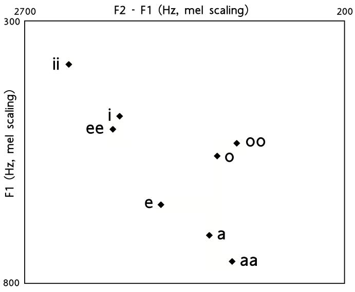 navajo phonology wikipedia