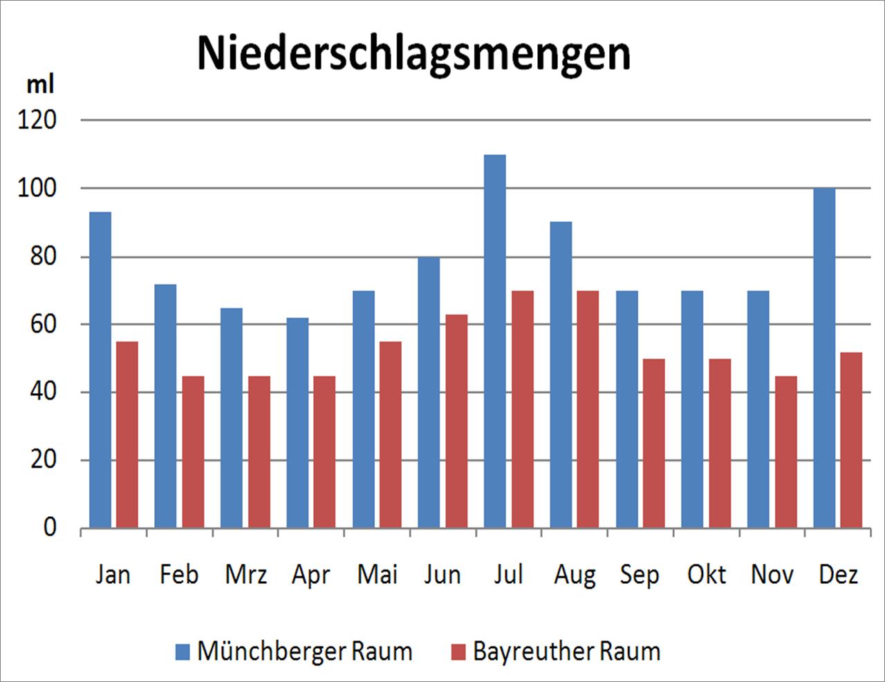 Niederschlagsmenge Hessen
