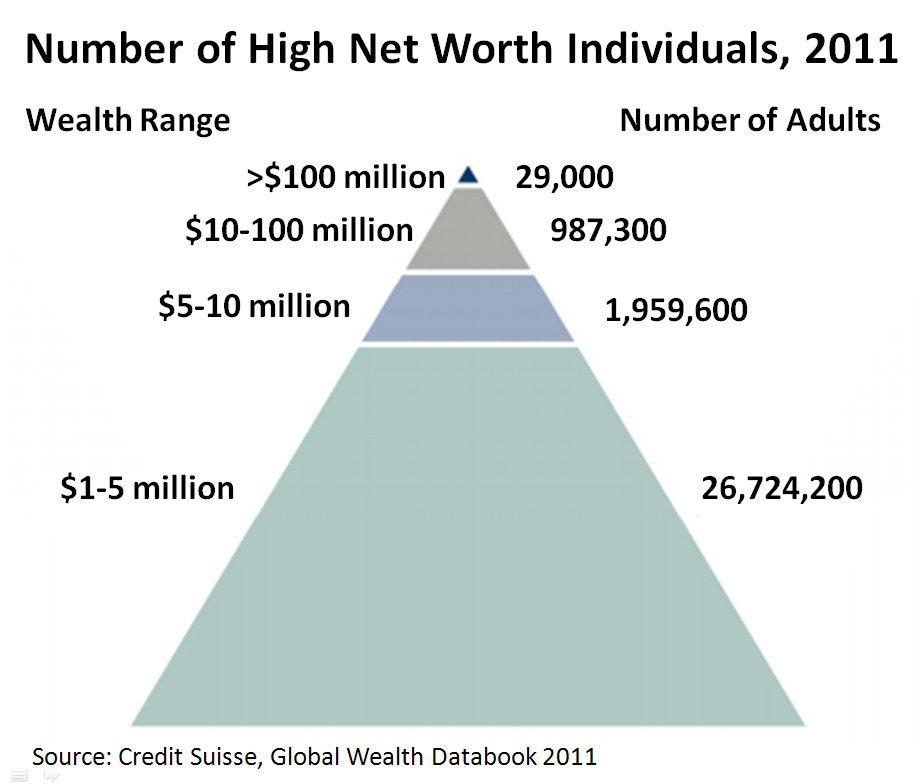 immagine wealth
