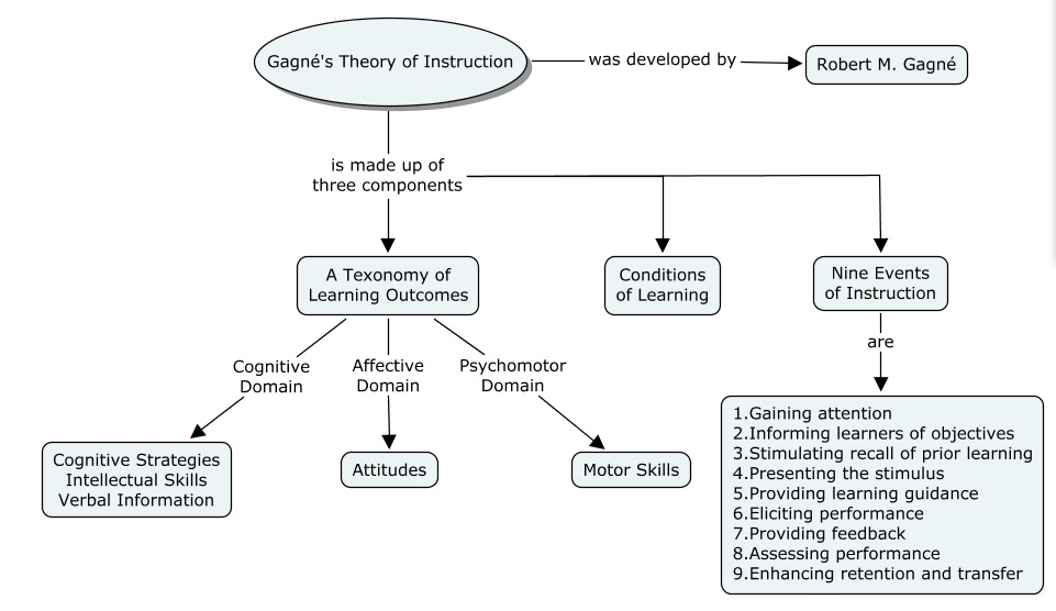 Overview of Gagné's instructional theory
