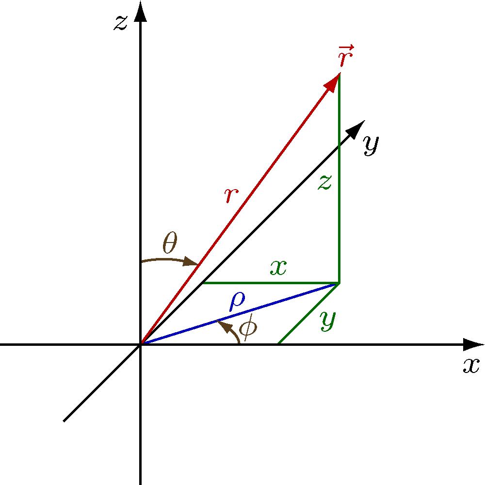 Description physics coordinates