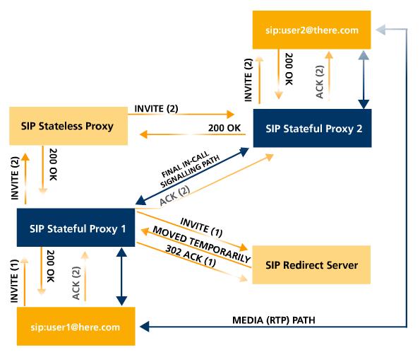 the session initiation protocol  sip   u2013  u201cwikipedia