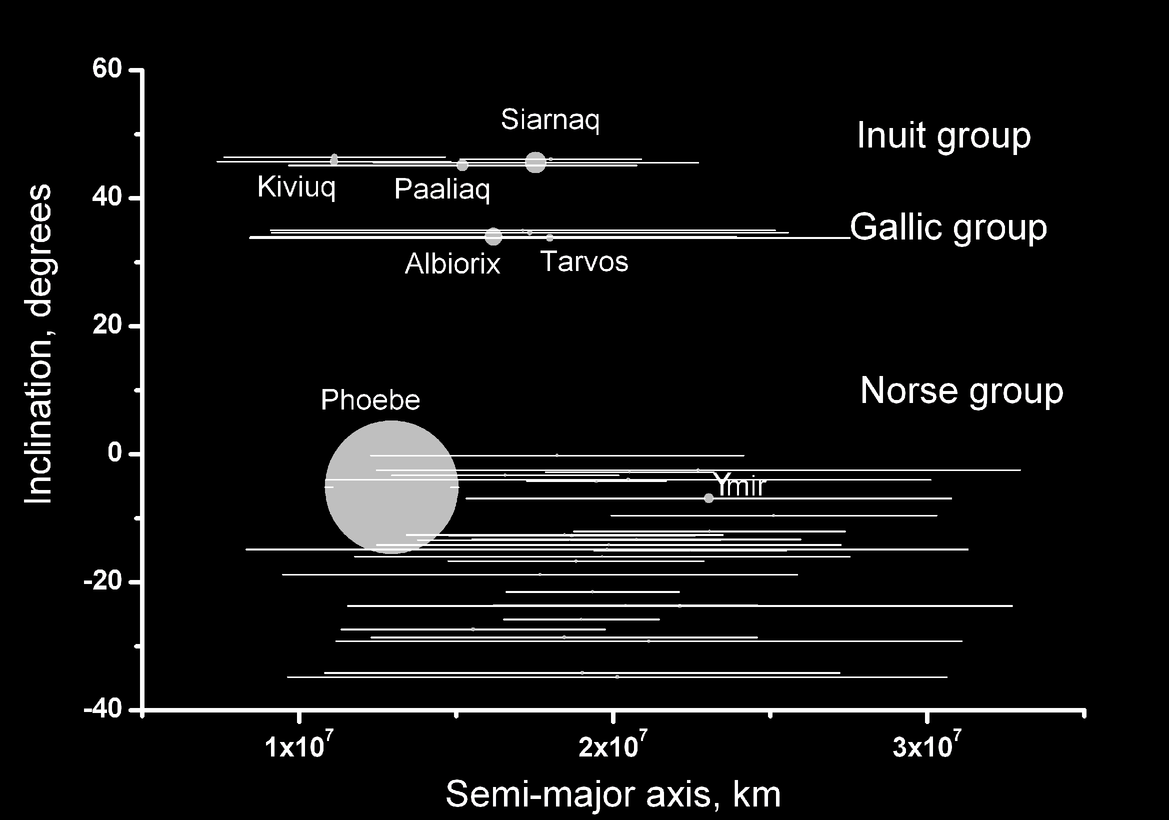 Opinions On Saturn S Norse Group Of Satellites