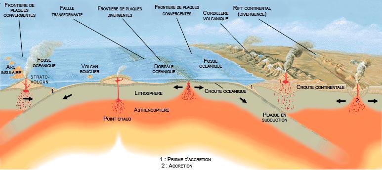 Schéma plaques tectoniques