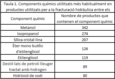 Taula 1, additius del fracking 2.PNG