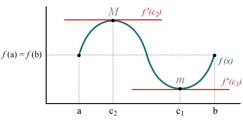Ilustración del Teorema de Rolle (caso 3), donde el punto mínimo es ...