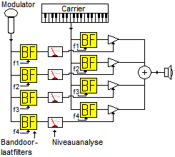 Analysis/resynthesis is typically used on the vocoder. Vocoder.PNG