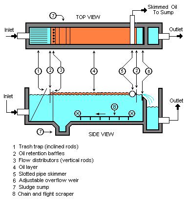 Figur 1: API Olje/vann-separator