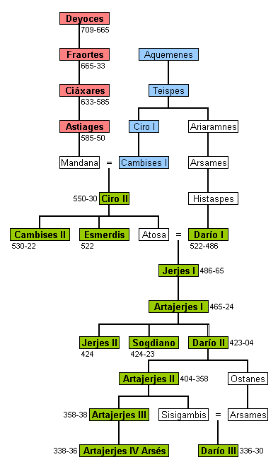 Anexo:Reyes aqueménidas de Persia - Wikiwand