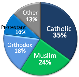 The religious affiliations of Arab Americans