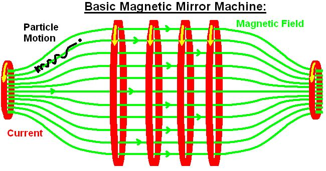 Magnetic mirror - Wikipedia