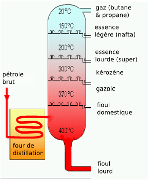 Crude Oil Distillation-fr.png