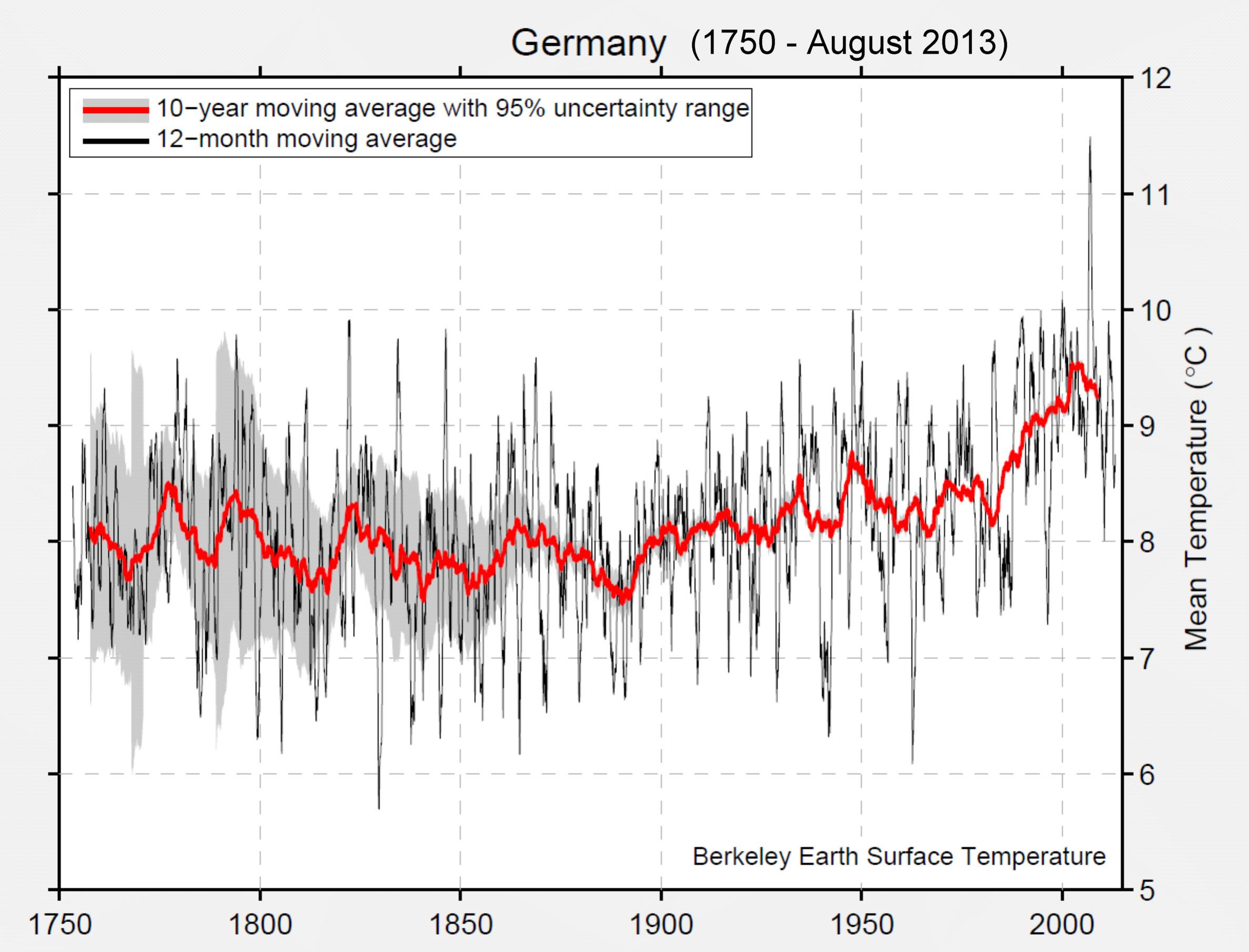 https://upload.wikimedia.org/wikipedia/commons/9/9c/Deutschland_Temp_%281750-2013%29.jpg
