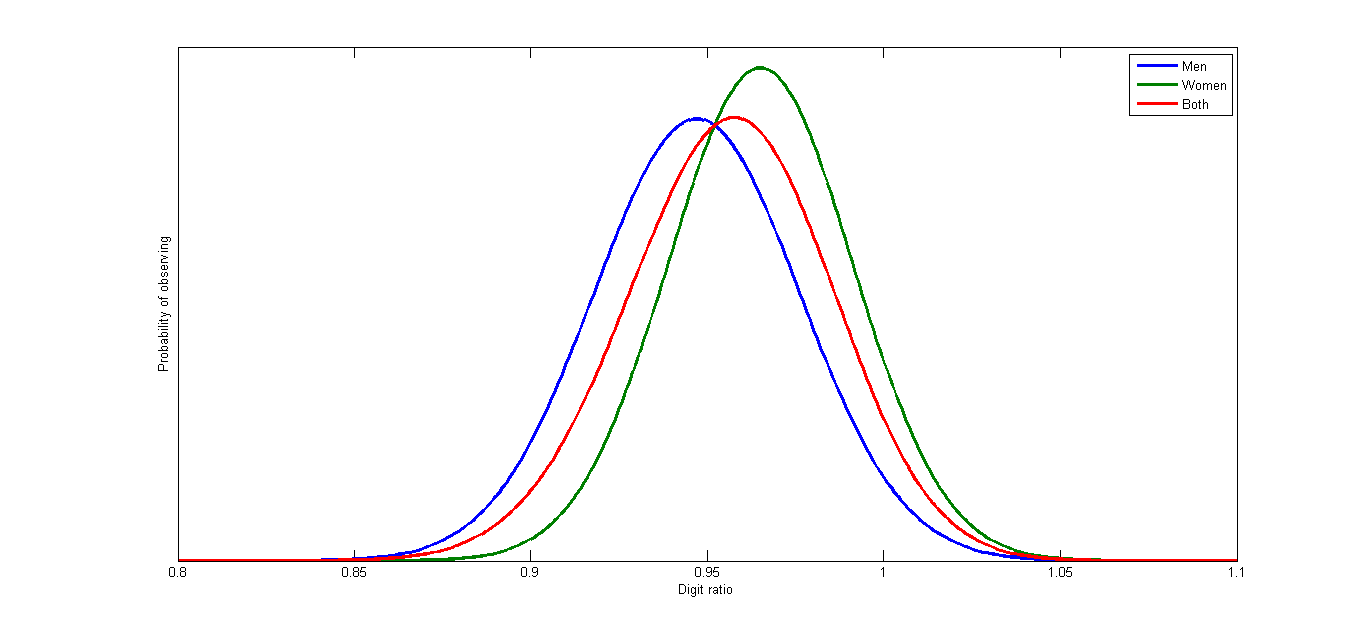 What is my ratio? Photocopy Digit_ratio_visualization_according_to_data_from_Bailey_and_Hurd%2C_2005
