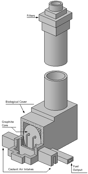 Windscale Reactor Schematic