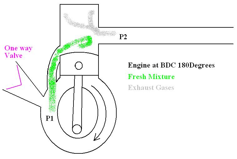 Schematic of two-stroke engine with straight pipe