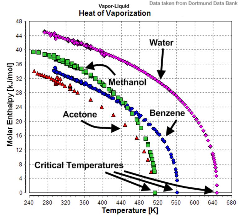 latent heat of lpg