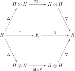 Wikipedia talkwikiproject mathematicsarchive 43 wikipedia what a hopf algebra is unless you want to tediously find a series of equations that are equivalent to this commutative diagram commutative diagrams ccuart Choice Image