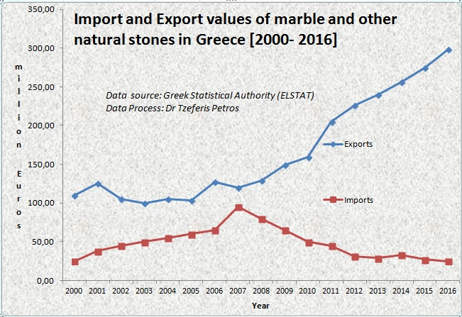 Import and Export values of marble and other natural stones in Greece