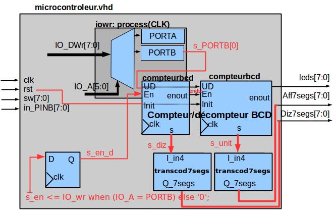 Périphériques: deux compteurs BCD et deux transcodeurs