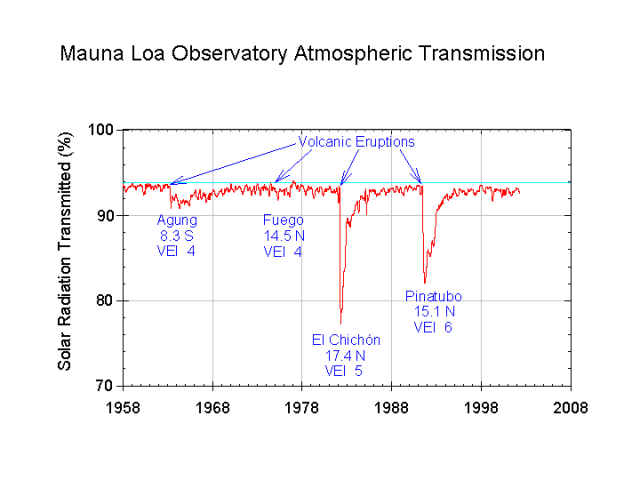 Mauna Loa Solar radiation transmitted