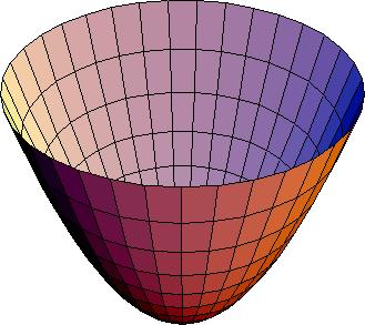 Paraboloide elíptico 2 hojas
