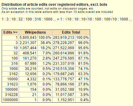 Partial screenshot Wikistats page for English Wikipedia 04.PNG