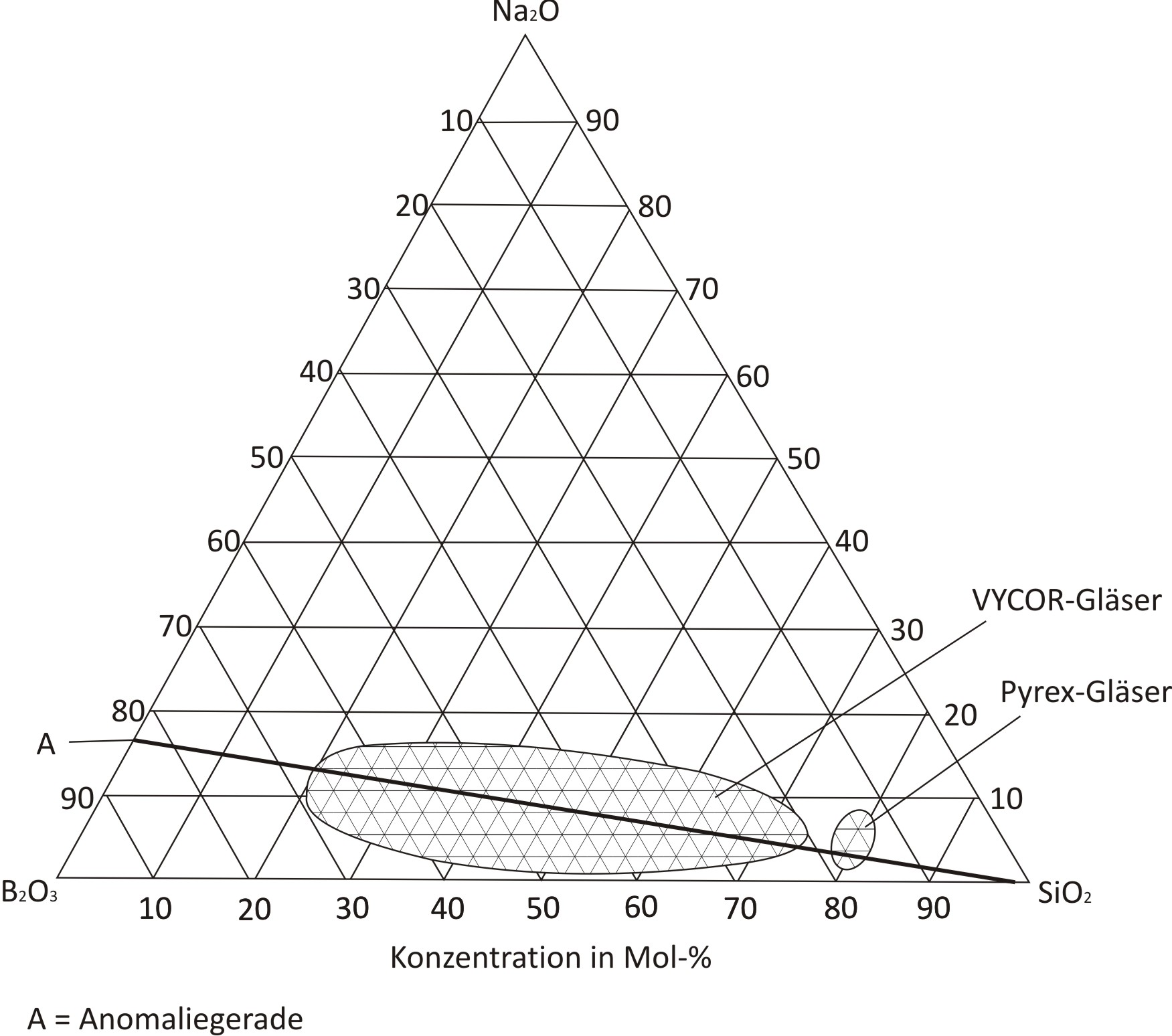 datei phasendiagramm natriumborosilikat jpg  u2013 wikipedia