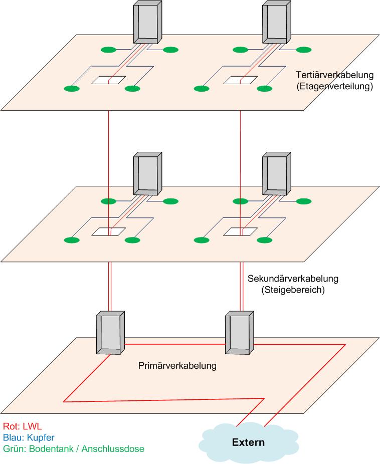 File schema strukturierte verkabelung wikimedia commons