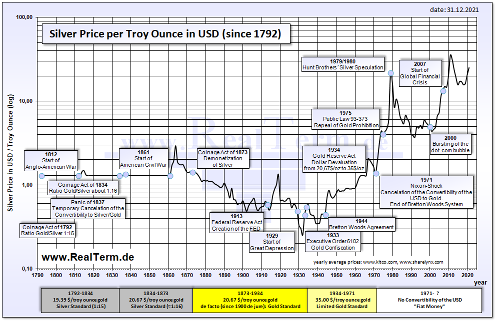 File Silver Price In Dollar Since 1792 Png