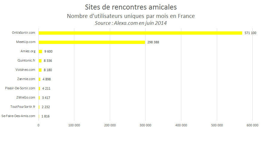 Sites de rencontres pour adolescent